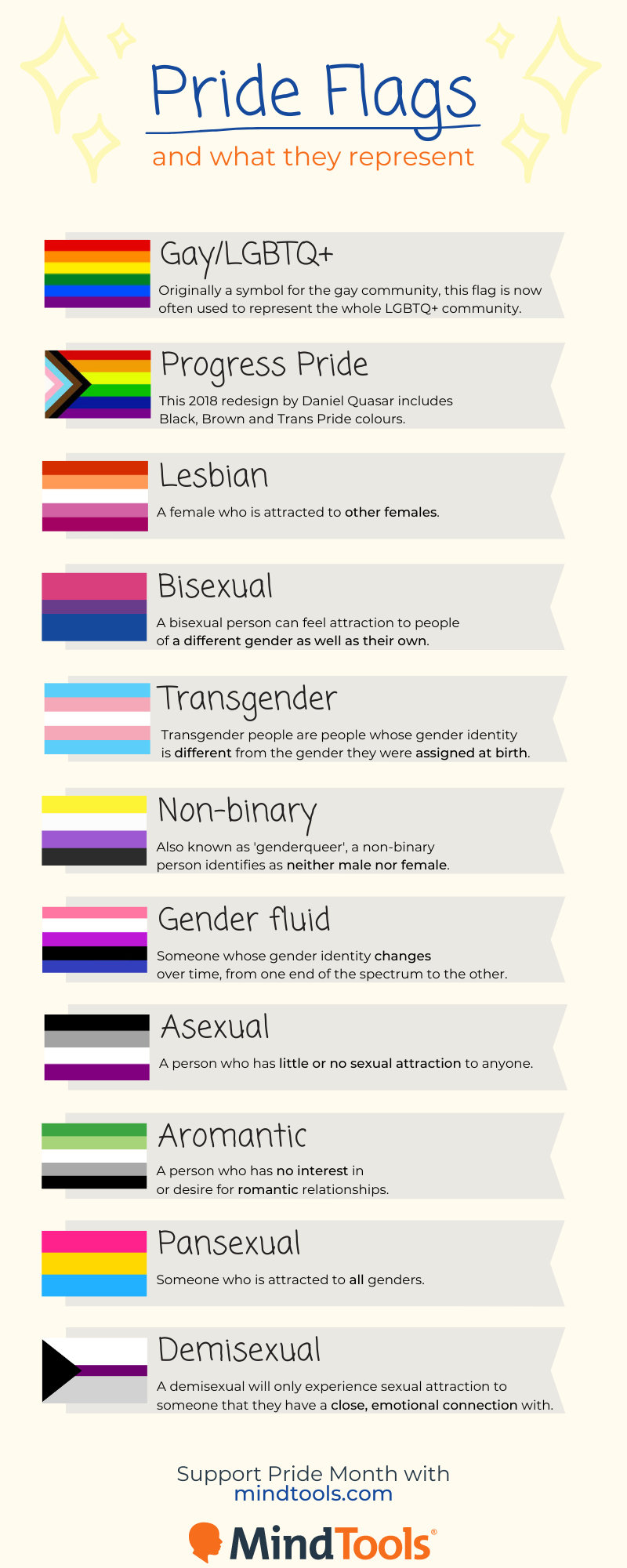Different kinds of sexualities