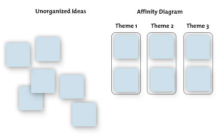 Example Affinity Diagram: Step 1