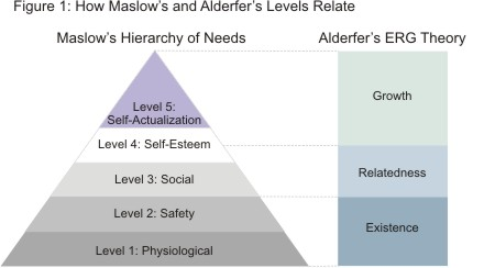 Comparison of Alderfer's ERG Theory and Maslow's Hierarchy of Needs