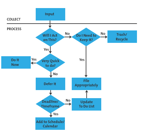 Allen's Input Processing Diagram.
