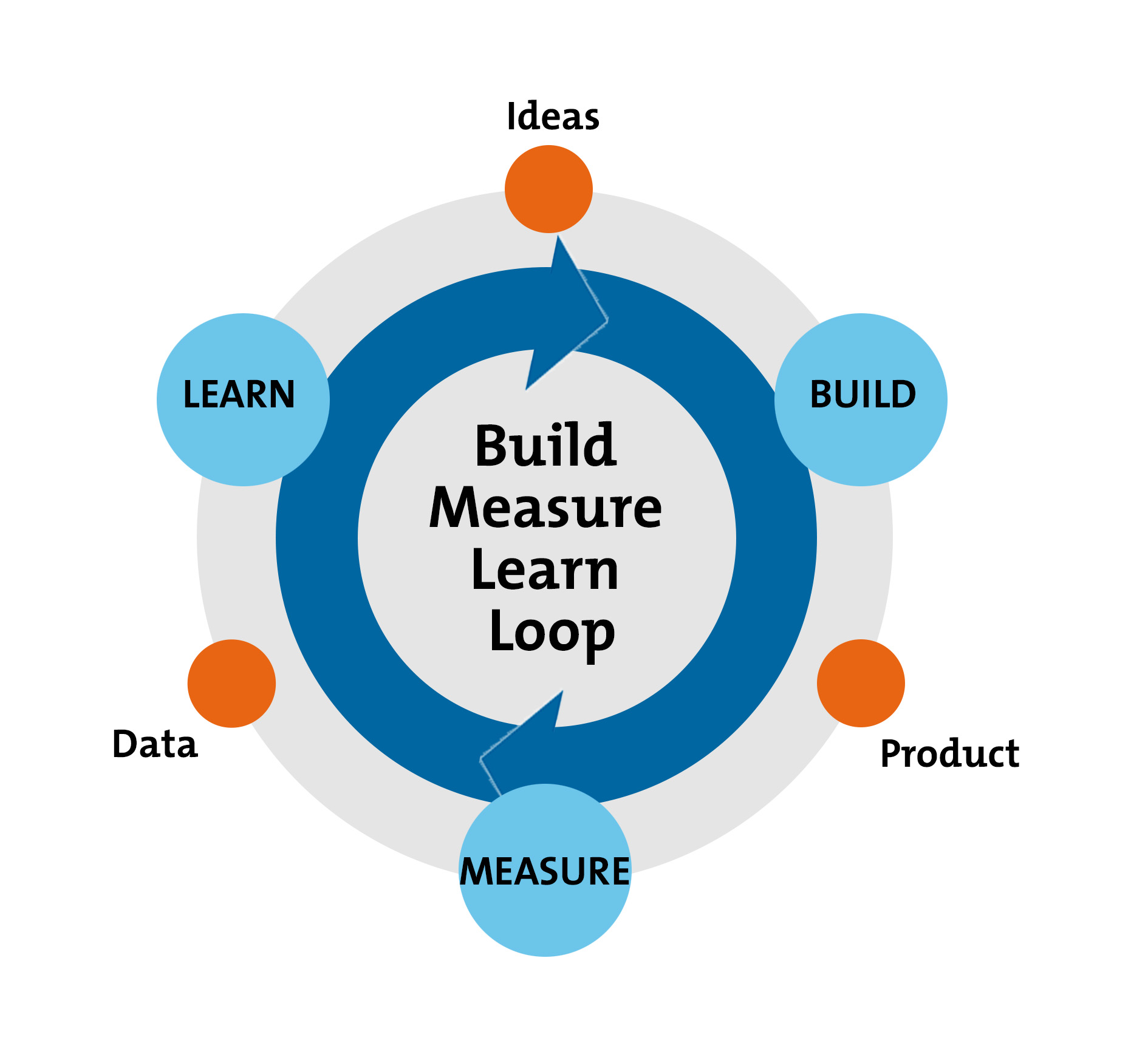 The Build Measure Learn Feedback Loop From Mindtools