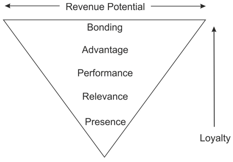 The Brand Pyramid Diagram