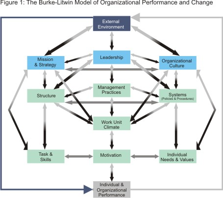 the burke litwin model for organizational change Content according to most authors organizational architecture is a metaphor like traditional architecture, it shapes the organizational (some authors would say the informational) space where life will take place.