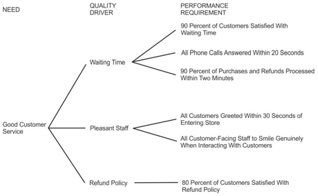 Example of a CTQ Tree for Good Customer Service