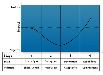Change Curve Diagram