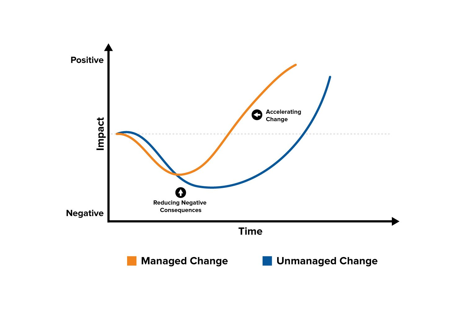 stages of change diagram the change curve - change management training from ... #8