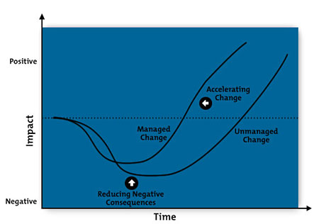 Example change curve diagram
