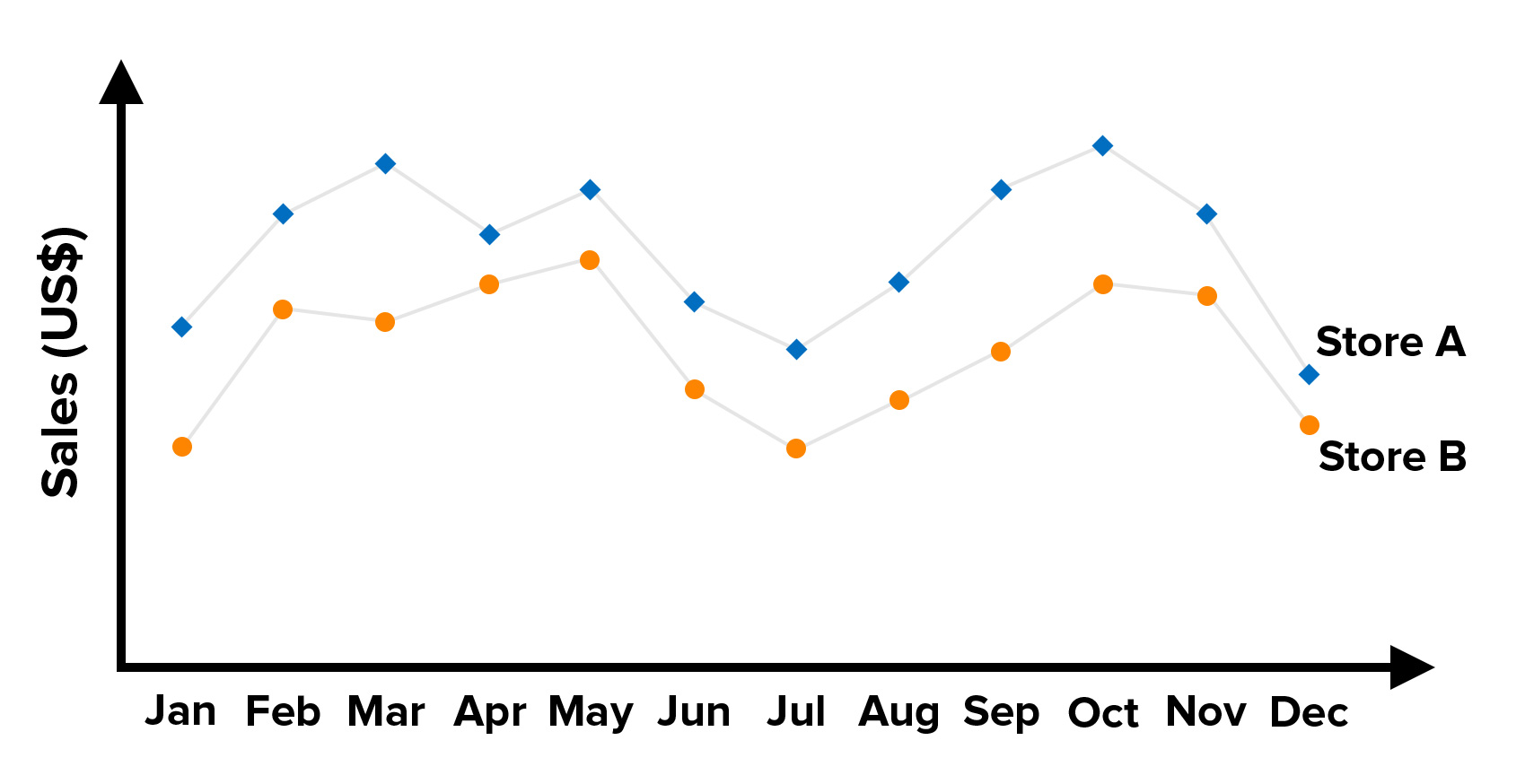 figure 4: example of a line graph with multiple data series