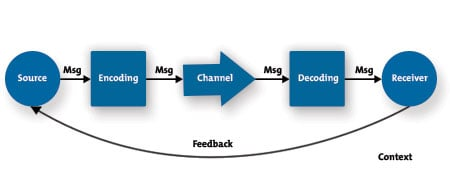 Understanding communication skills from mindtools the communications process diagram ccuart Gallery