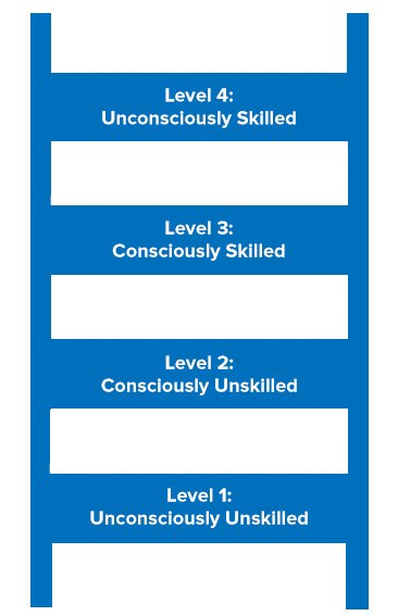 The Conscious Competence Ladder - Learning Skills from