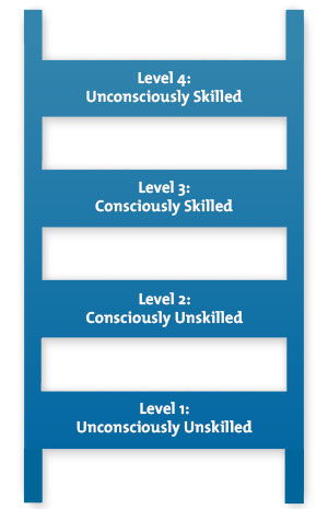 Conscious Competence Ladder Diagram