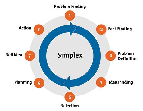 Simplex Process Diagram