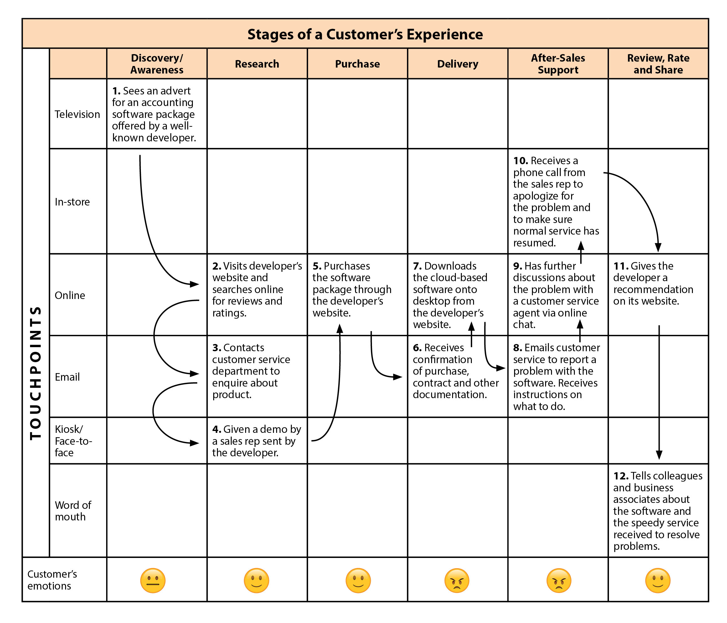 Customer Experience Mapping Strategy Training From MindToolscom - Experience mapping software