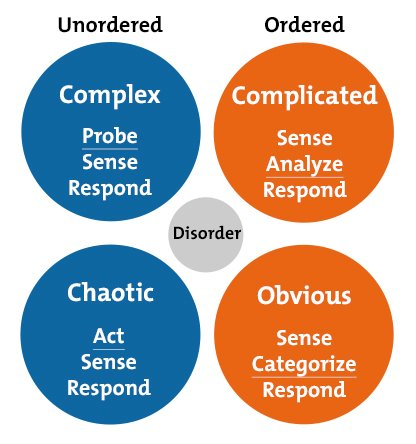 the cynefin framework problem solving skills from