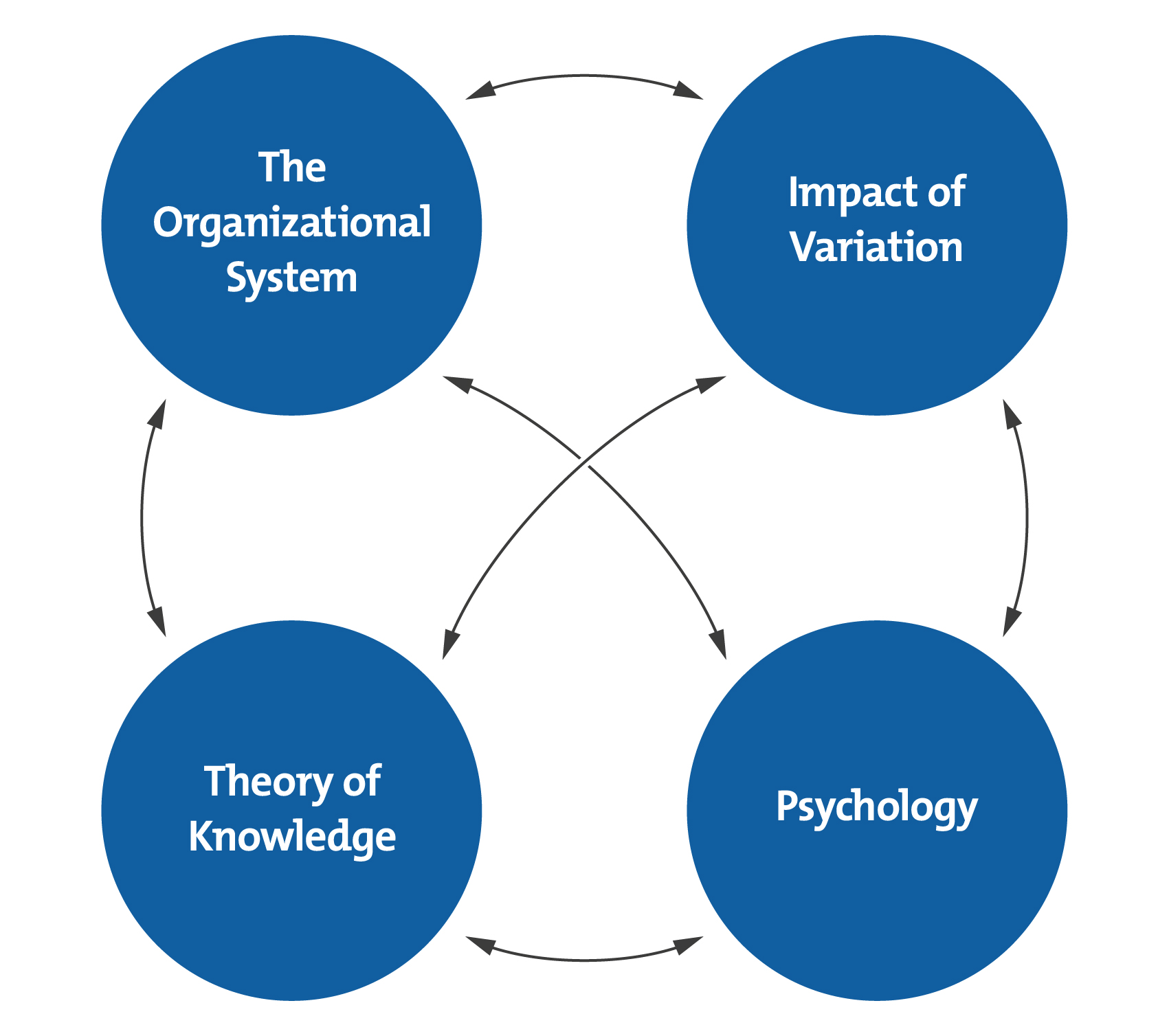 Deming's System of Organizational Knowledge