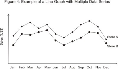 Example Line Graph with Multiple Data Series