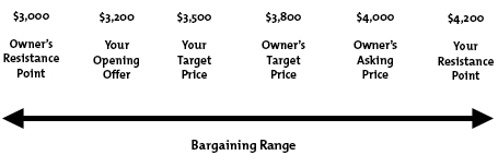 The Bargaining Spread