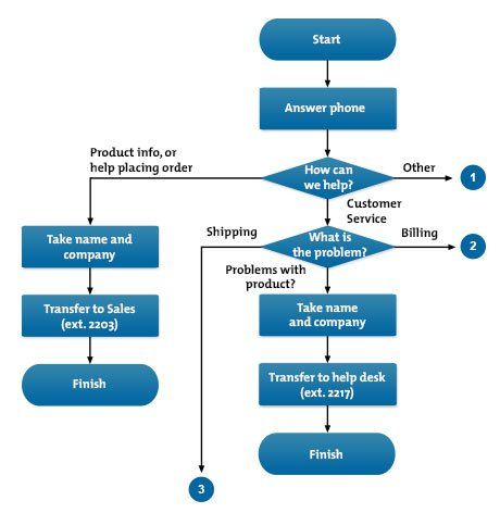 Flow Charts - Problem-Solving Skills From MindTools com
