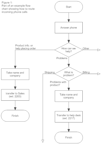 Payroll+flowchart+sample