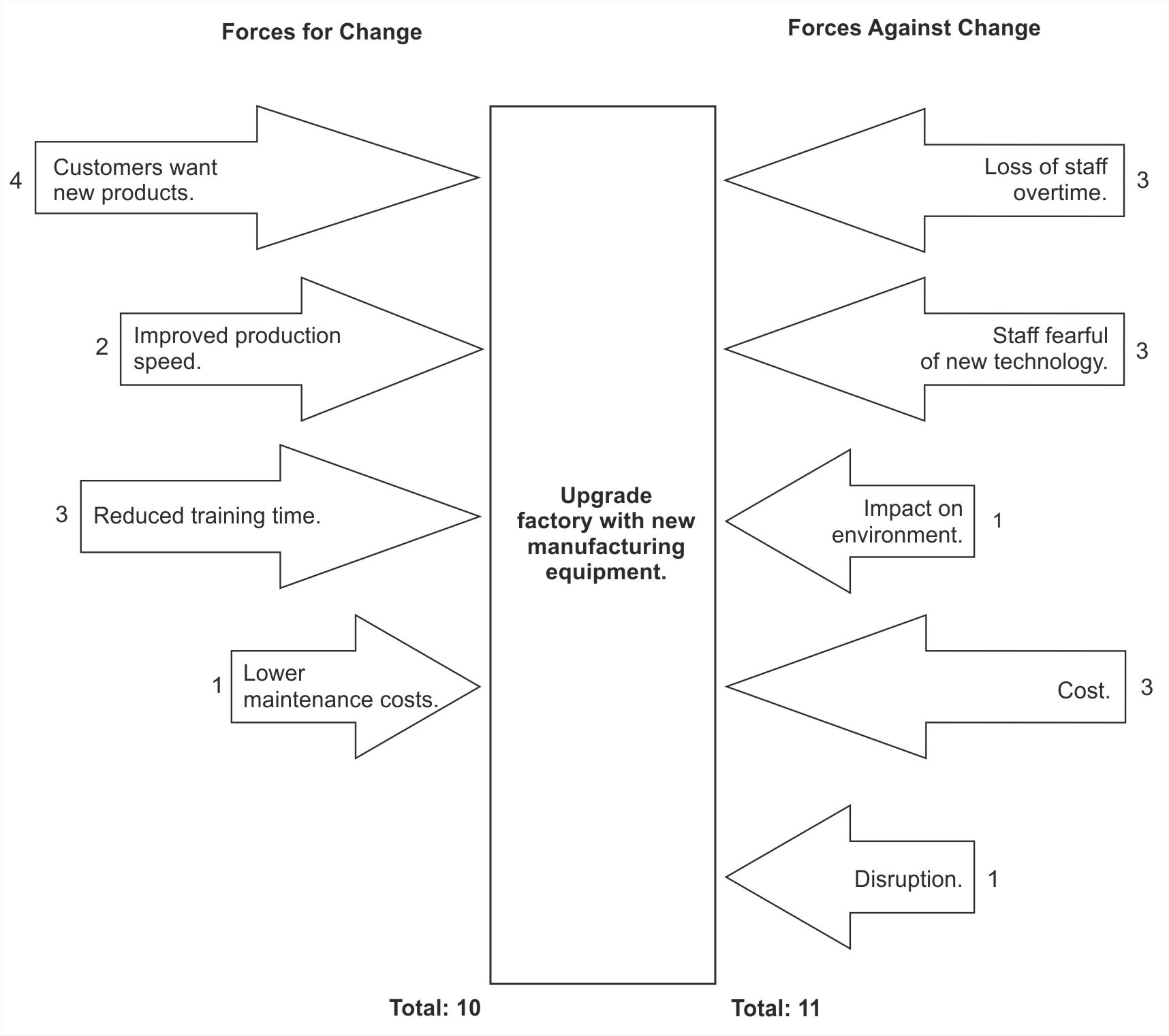force field analysis decision making skills from com figure 1 example force field analysis