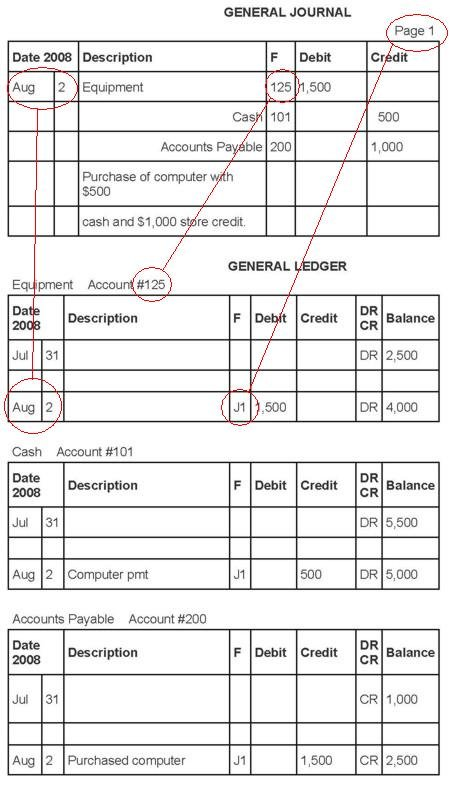 Free General Ledger Forms http://ecufot.zzl.org/free-bank-ledger-forms.php