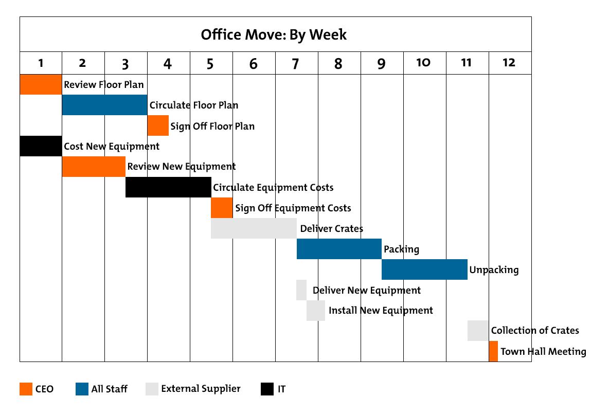 Gantt Charts Figure 1