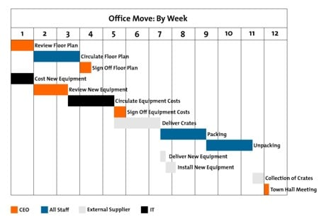 Gantt charts project management tools from mindtools example gantt chart ccuart Images