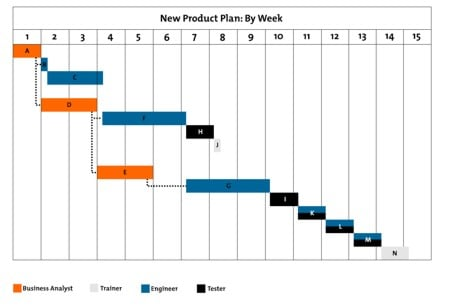 Gantt charts project management tools from mindtools figure 2 example gantt chart ccuart Images