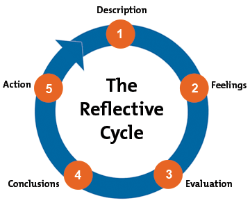 gibbs reflective cycle helping people learn from experience gibbs reflective cycle diagram
