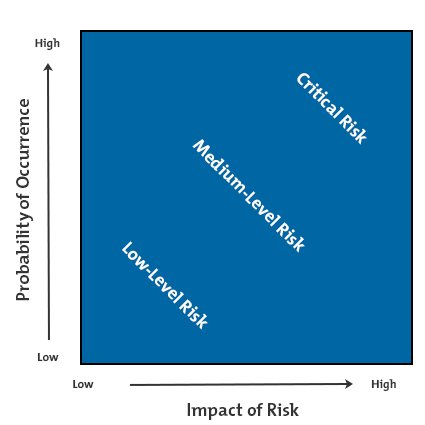 Risk Impact/Probability Chart Diagram