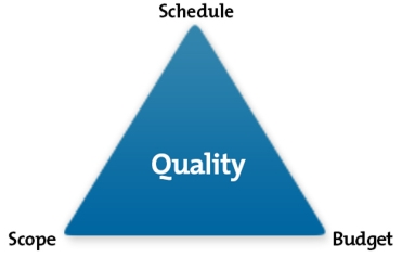 The Iron Triangle of Project Management - Diagram