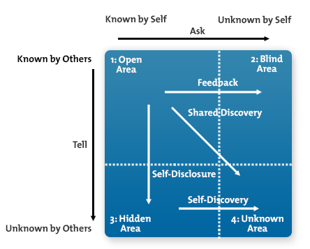 JoHari Window as described at MindTools.com