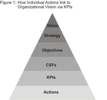 KPI Diagram