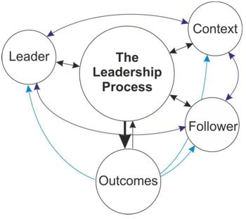 The Leadership Process Diagram