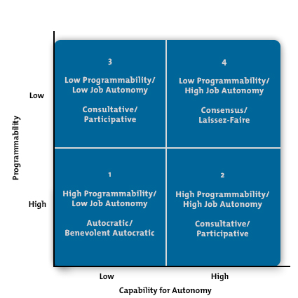 Leadership Style Matrix Diagram