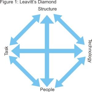 Leavitt's Model