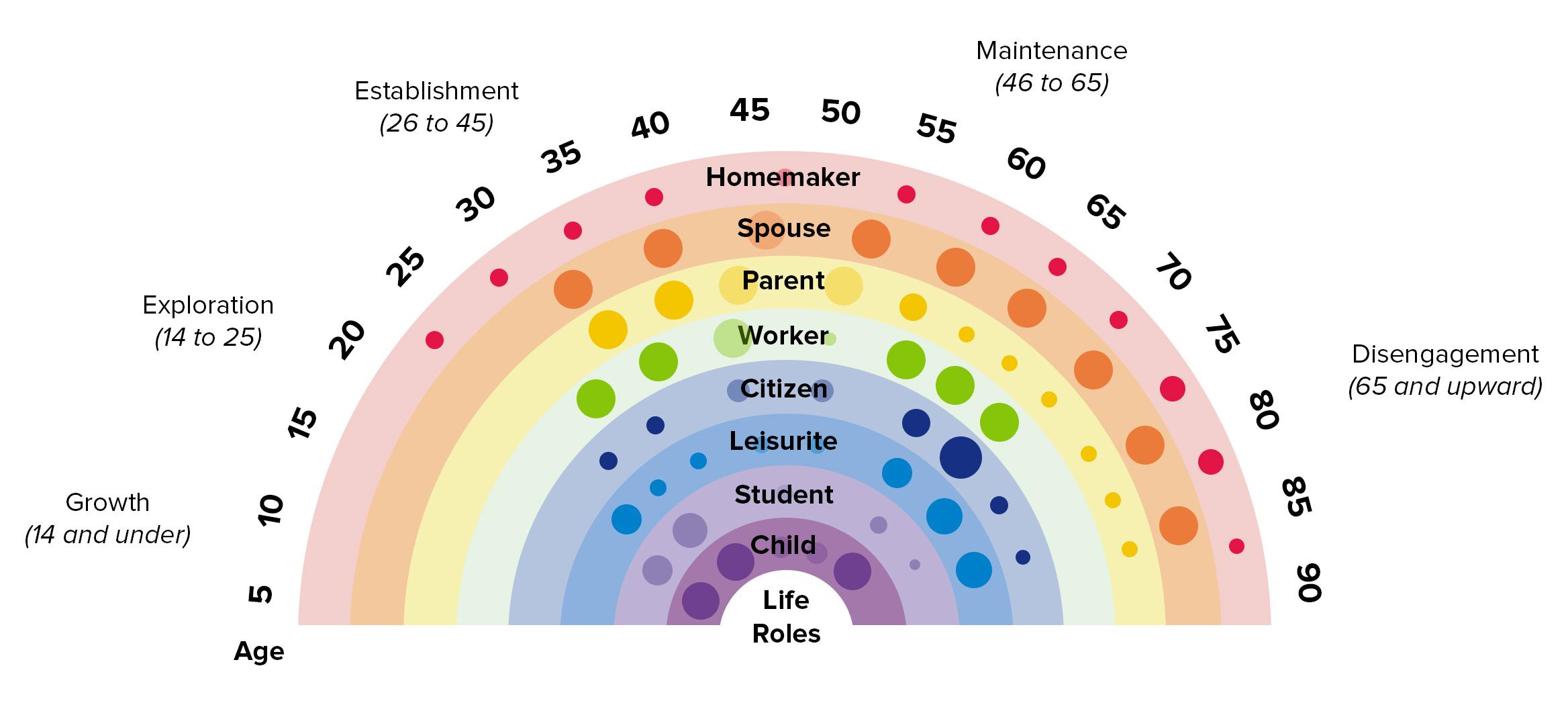 The Life Career Rainbow - Stress Management Skills From MindTools.com