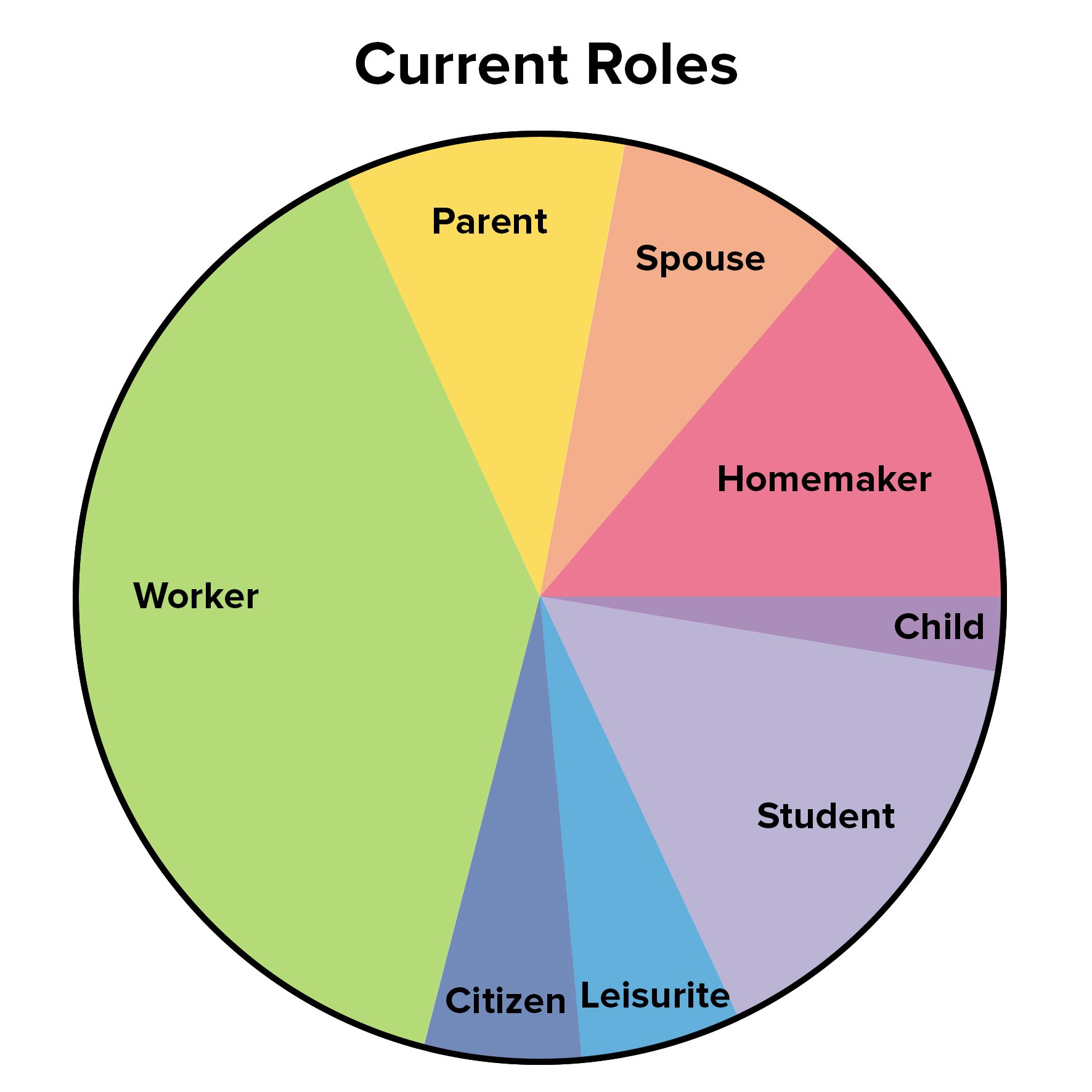 The Life Career Rainbow - Stress Management Skills From
