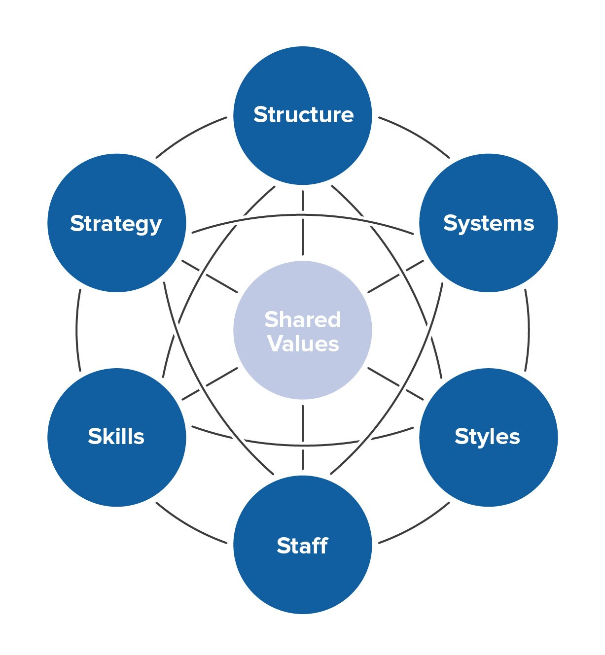 The McKinsey 7S Framework - Strategy Skills From MindTools com