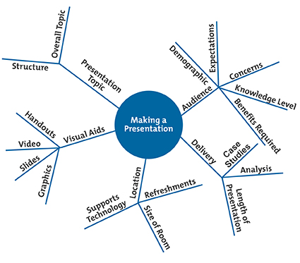 Example Mind Map: Step 3