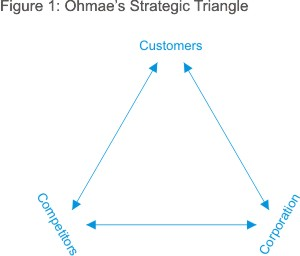 Ohmae's Strategic Triangle Diagram