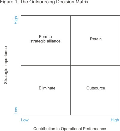 Outsourcing Decision Matrix Diagram