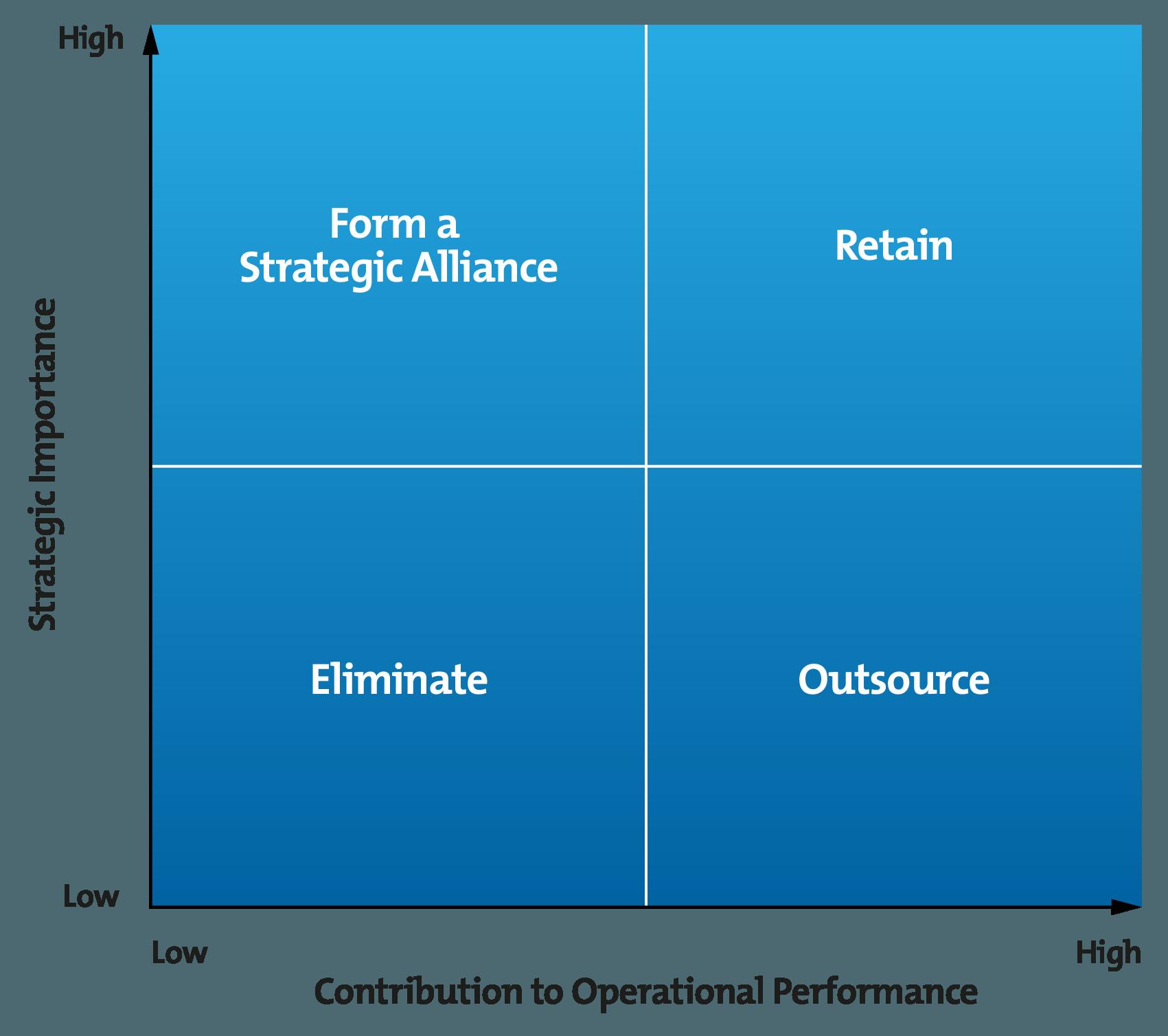 Outsourcing Decision Matrix Diagram