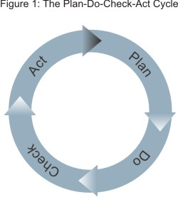 plan do check act  pdca    project management tools from mindtools complan do check act diagram
