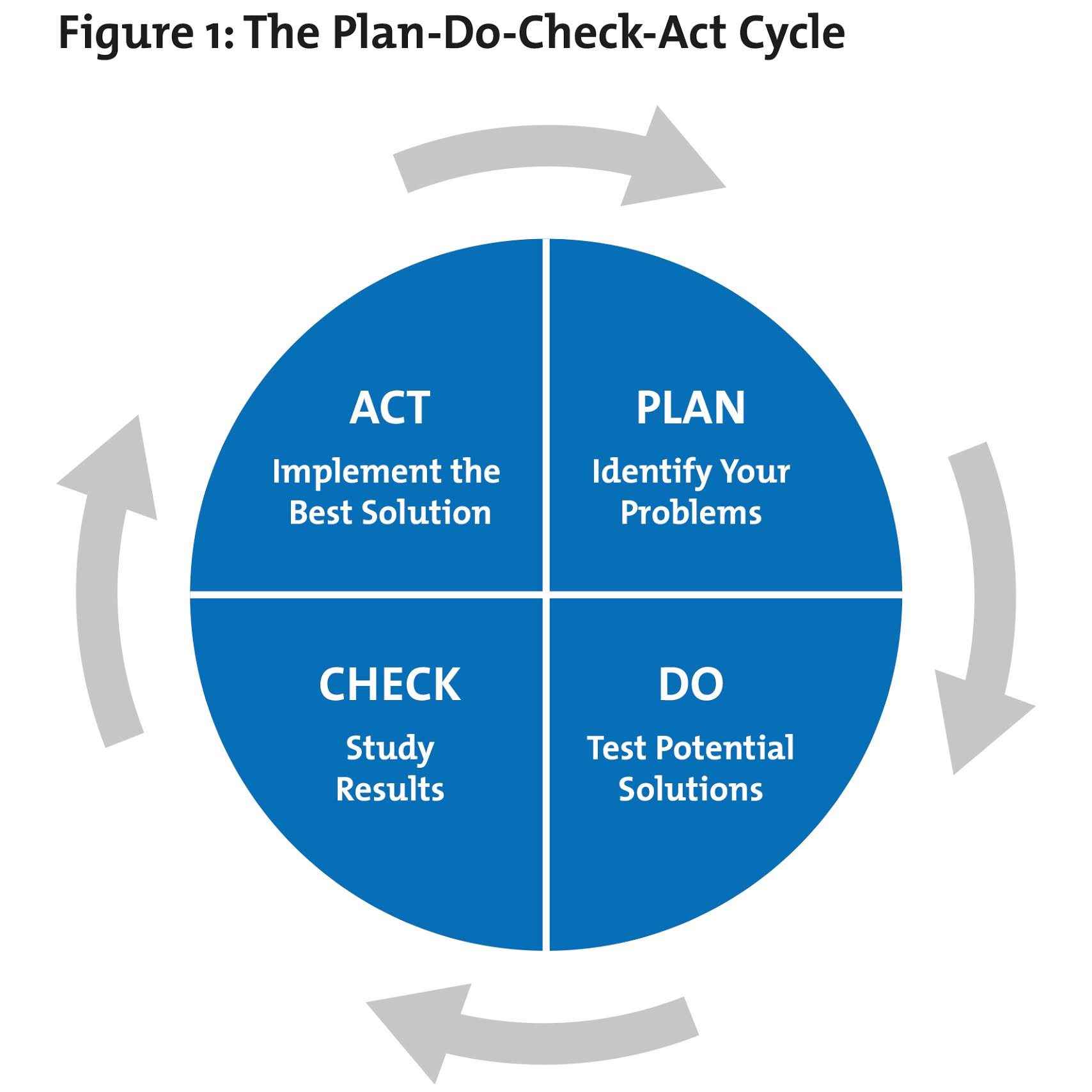 pdsa cycle Institute for healthcare improvement cambridge, massachusetts, usa the plan-do-study-act (pdsa) worksheet is a useful tool for documenting a test of change the pdsa cycle is shorthand for testing a change by developing a plan to test the change (plan), carrying out the test (do), observing and learning from the consequences (study), and.