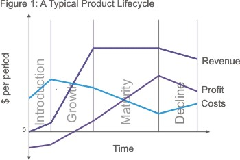 product life cycle   strategy skills from mindtools comexample product lifecycle diagram