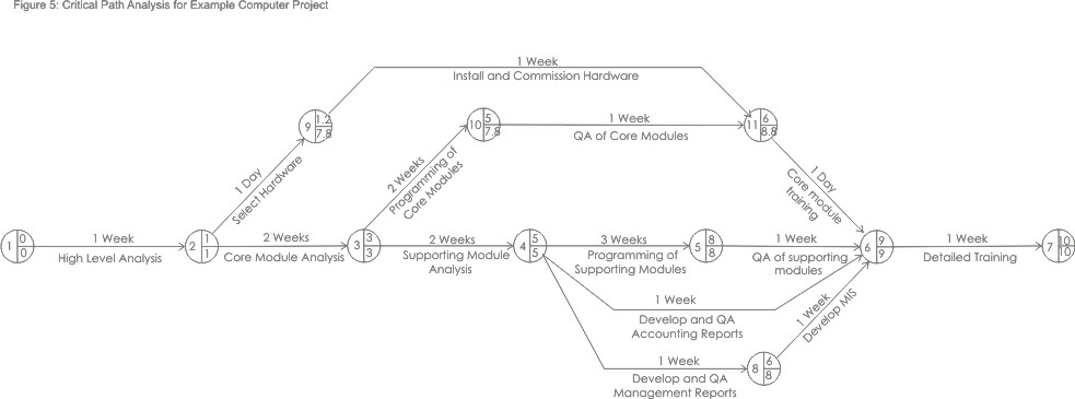 Critical path analysis and pert project management from mind tools figure 5 full critical path diagram ccuart Gallery