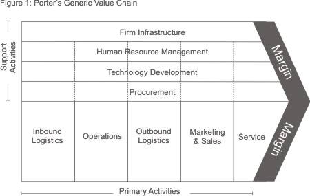 Porter's Value Chain Diagram