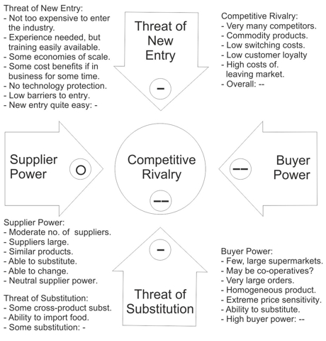 Porter five force model of biscuit industry