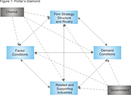 Porter's Diamond Diagram